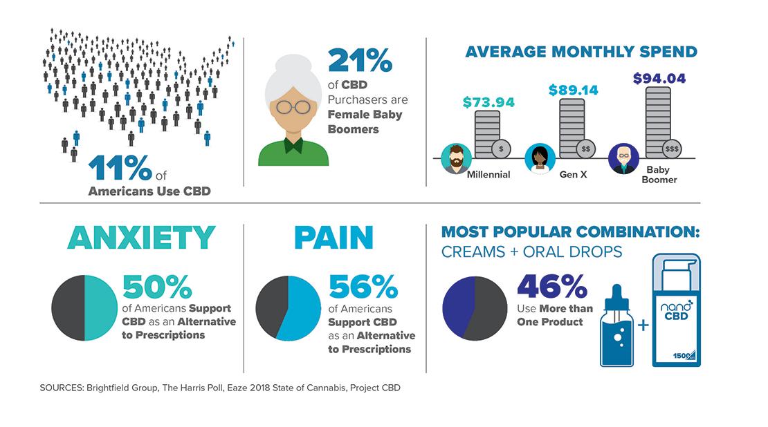 2020 CBD Infographic
